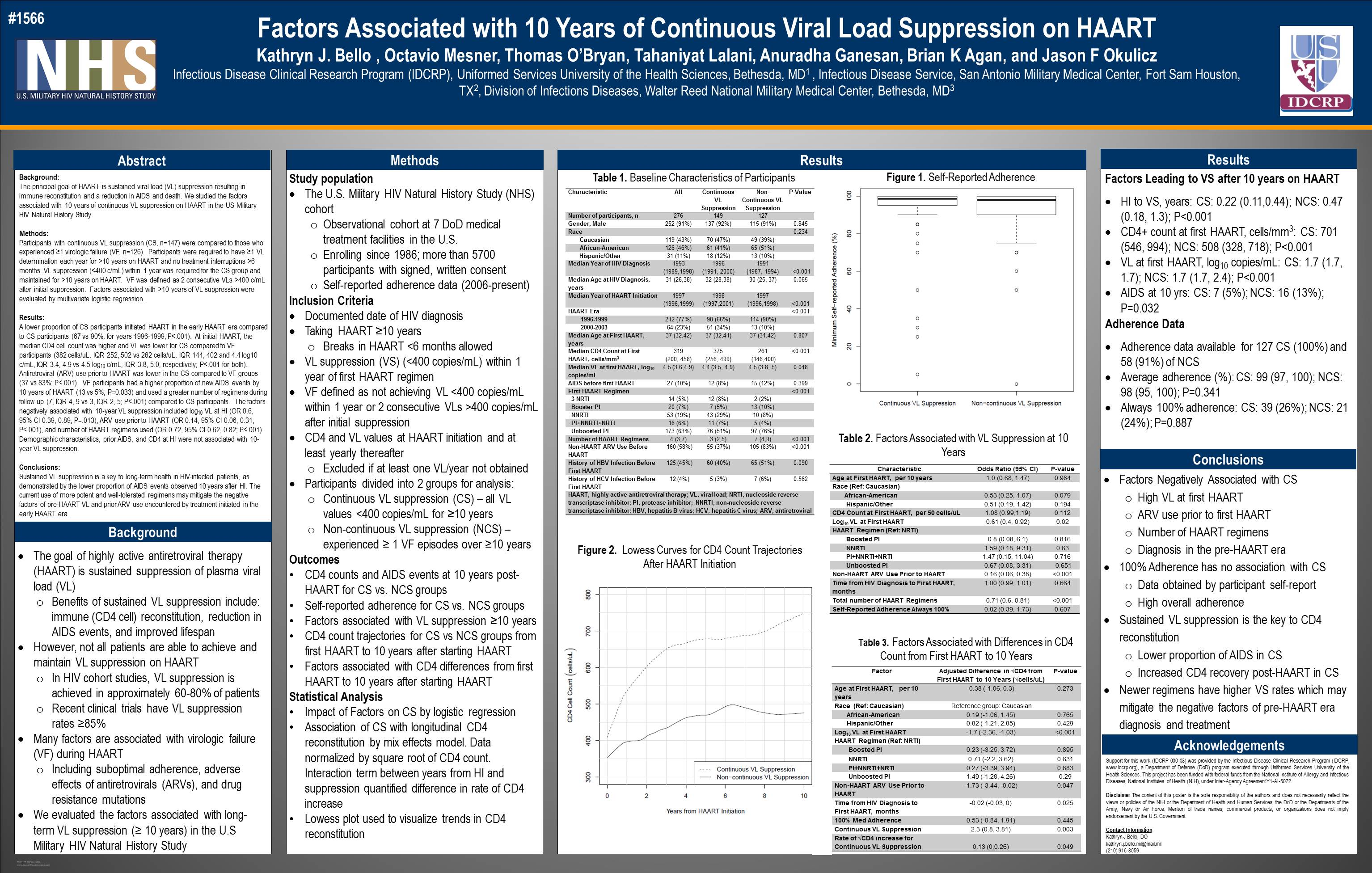 abstract  factors associated with 10 years of continuous