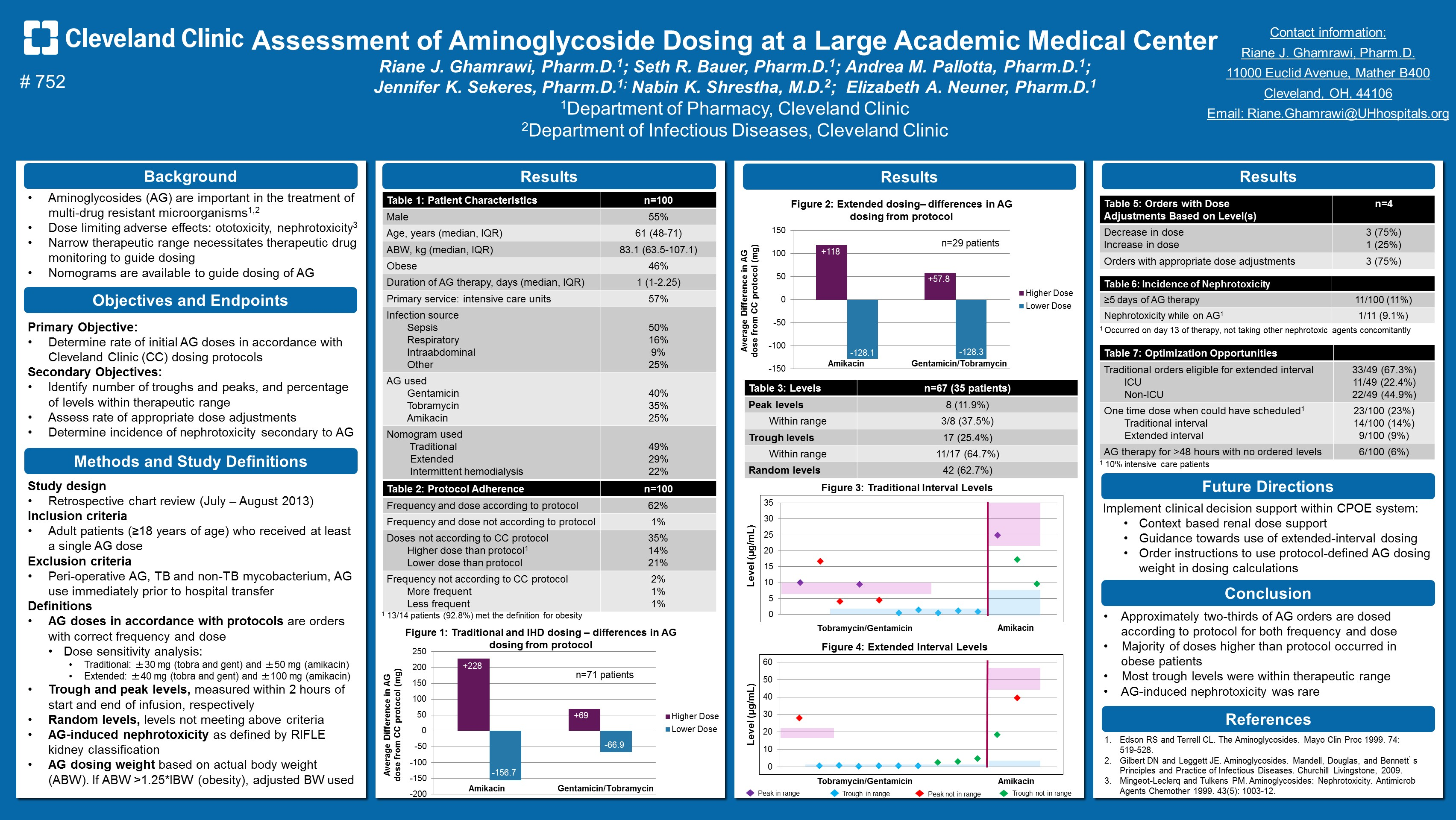 abstract  assessment of aminoglycoside dosing at a large